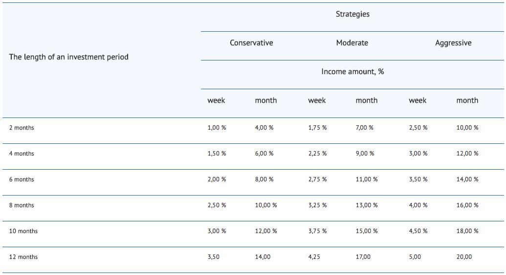 Stamford Trading Strategies